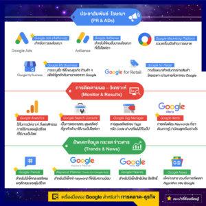 เครื่องมือ ของ google มี อะไร บ้าง